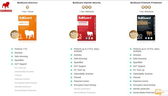 BullGuard coupons