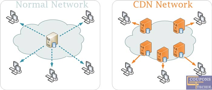 CDN Network for Fast page loading