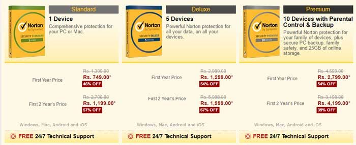 Norton Coupons for Different Packages