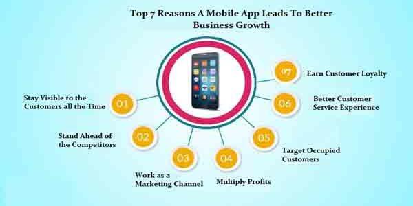 Mobile App Leads