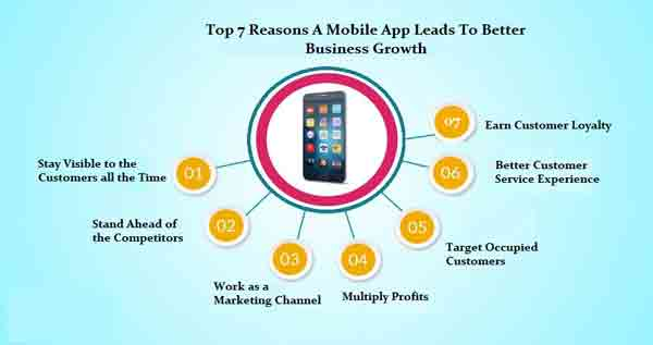 Mobile App Leads